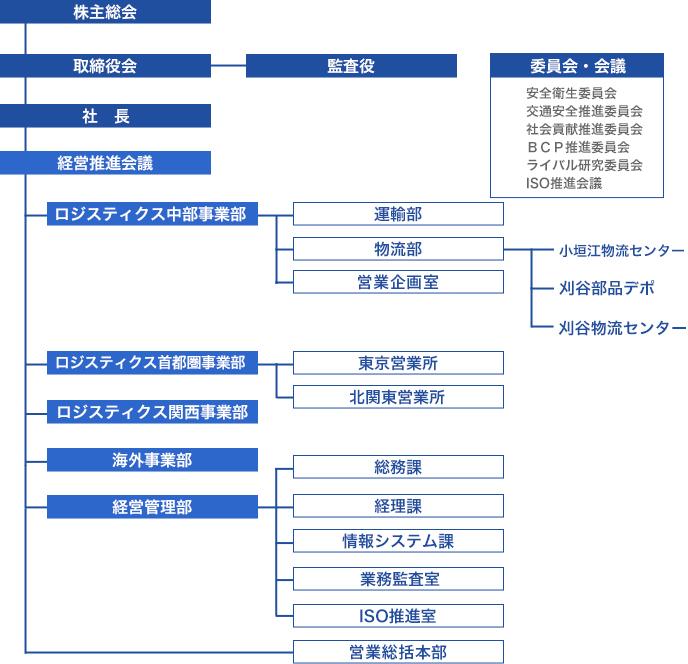 藤久運輸グループ組織図