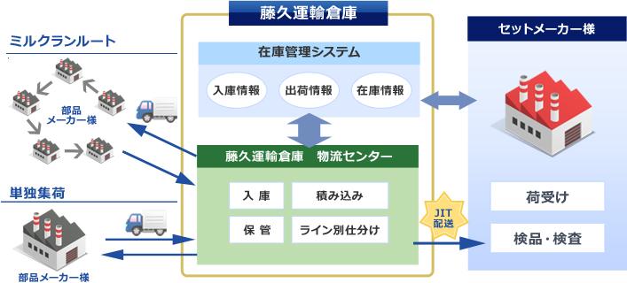 調達物流サービス図